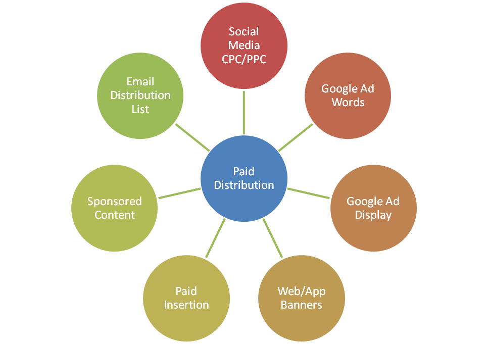 Paid distribution channels diagram