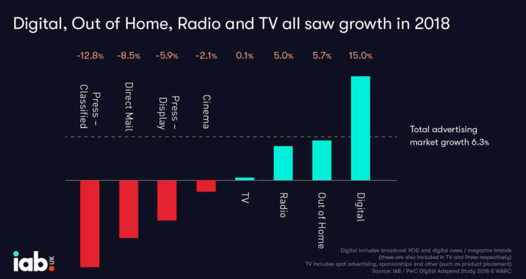 Image from IAB showing changes in media spend.